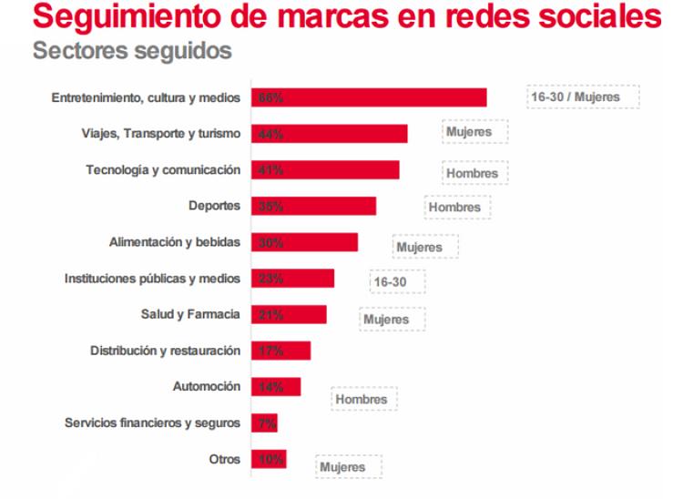 sectores mas seguidos en redes sociales
