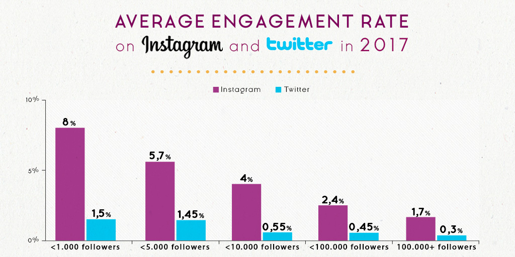 engagement rate twitter