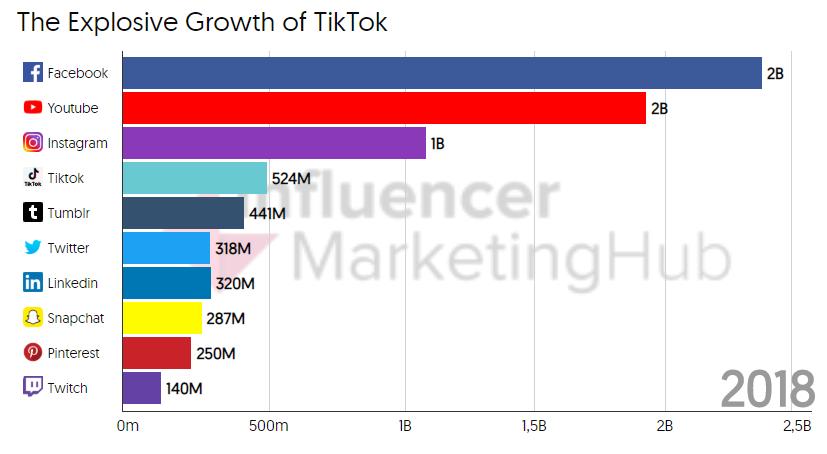 Gráfico de Influencer Marketing Hub sobre el crecimiento de TikTok.