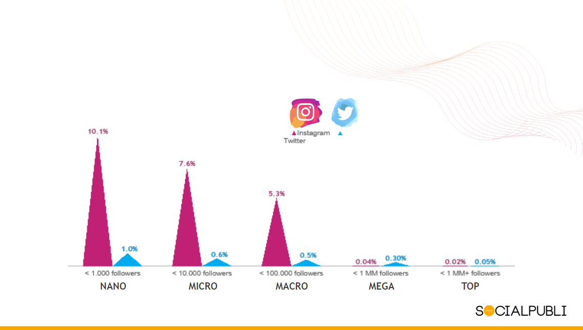 Engagement rate comparissation Instagram vs Twitter (SocialPubli)
