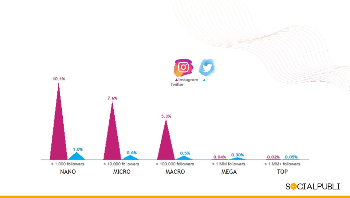 Comparativa del engagement rate en Instagram y Twitter en función del nivel de influencia del influencer (SocialPubli).