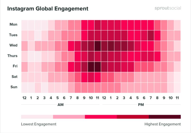 Gráfico de Sproutsocial que refleja las mejores horas para publicar en Instagram.