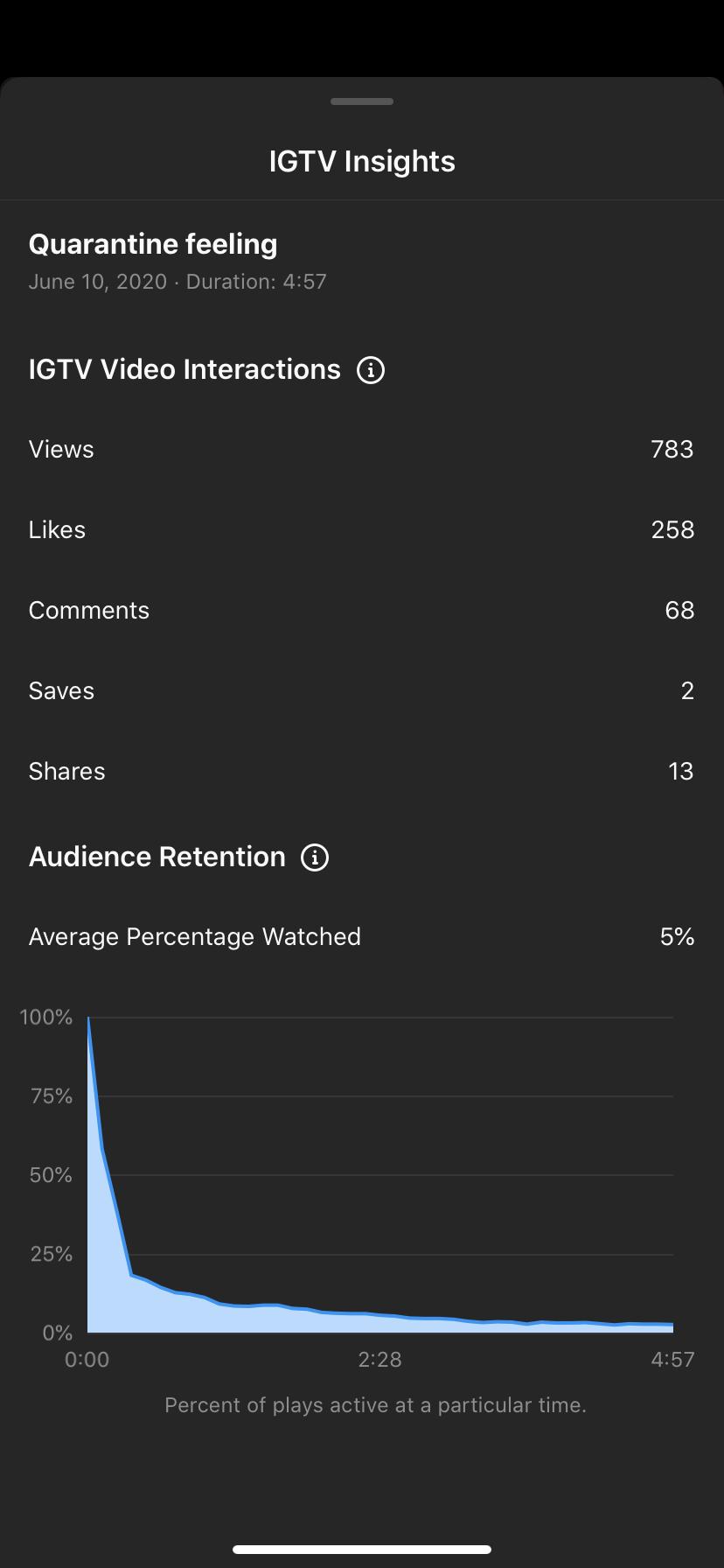 Estadísticas de los IGTV en Instagram